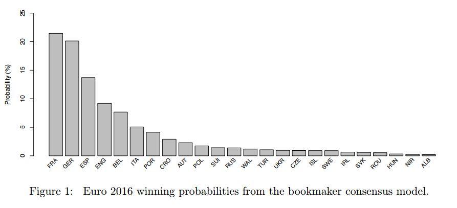 Deutschland und Frankreich liefern sich in Prof. Zeileis Statistik ein Kopf-an-Kopf-Rennen, Österreich liegt im oberen Mittelfeld.