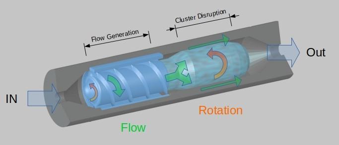"""Eine schematische Darstellung des Tumorschredders. Er sieht aus wie ein grauer Zylinder, innen befindet sich eine Art Schraube (beschriftet mit """"Flow Generation"""") und ein weiterer Bereich (beschriftet mit """"Cluster Diruption""""). Links des Zylinders steht """"IN"""", rechts """"OUT""""."""