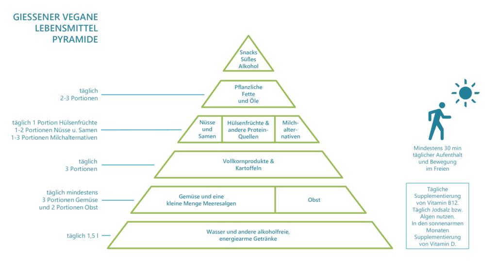 Die Grafik zeigt die Gießener vegane Ernährungspyramide. Sie lauten, von unten nach oben: 1. Wasser und andere alkoholfreie, energiearme Getränke 2. Gemüse und eine kleine Menge Meeresalgen, Obst 3. Vollkornprodukte und Kartoffeln 4. Nüsse und Samen, Hülsenfrüchte und andere Protein-Quellen, Milchalternativen 5. Pflanzliche Fette und Öle 6. Snacks, Süßes und Alkohol.