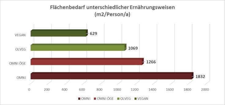 Das Balkendiagramm zeigt den Flächenbedarf von vier verschiedenen Ernährungsweisen. Omni verbraucht zirka drei Mal so viel Fläche wie vegan.