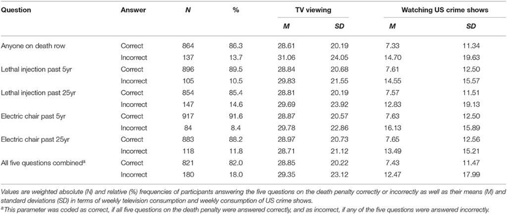 Television Studien Daten